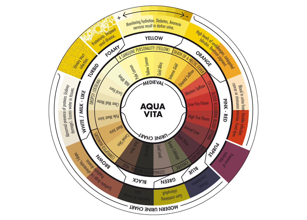 AquaVita_UrineWheel